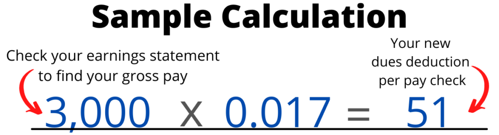 """Sample Calculation 3,000 x 0.017 = 51 with arrow pointing to the number 3000 that says, """"Check your earnings statement to find your gross pay""""   There's another arrow pointing to """"51"""" that says """"your new dues deduction per paycheck"""""""
